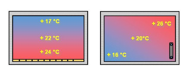 Разница в распределении температур в помещении при использовании «теплого пола» и обычного радиаторного отопления