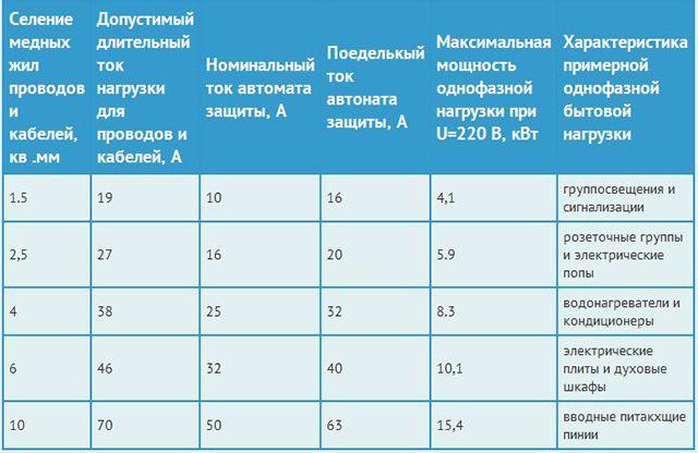 Таблица соответствий сечения проводов и кабелей значению номинального тока автоматического выключателя. Рекомендуется распечатать и сохранить хотя бы до конца жизни