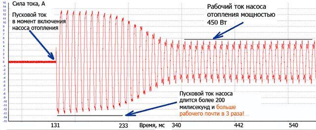 Диаграмма пускового тока циркуляционного насоса отопления