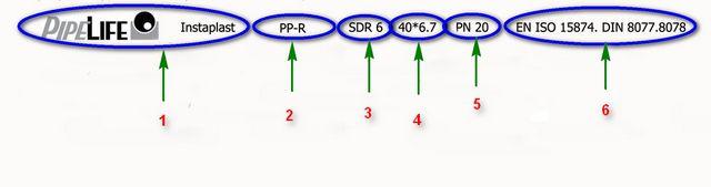 Пример буквенно-цифровой маркировки полипропиленовой трубы