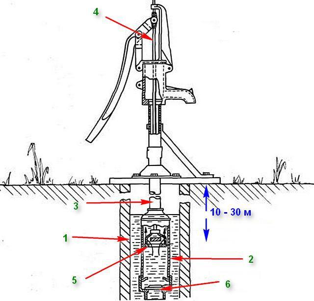 У штоковых насосов помповый узел полностью погружен в скважину