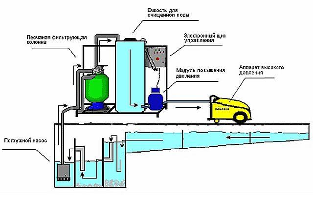 Локальная очистная система на автомойке с замкнутым циклом – со вторичным использованием очищенной воды.