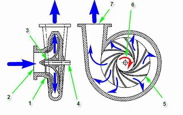 Принцип работы центробежной камеры насоса