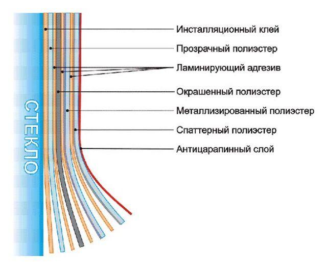 Многослойная структура спаттерной пленки
