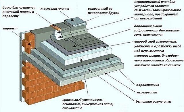 Примерная схема мягкой утеплённой кровли по бетонному перекрытию