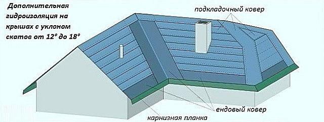 При небольших углах крутизны ската гидроизоляционный слой покрывает всю поверхность крыши