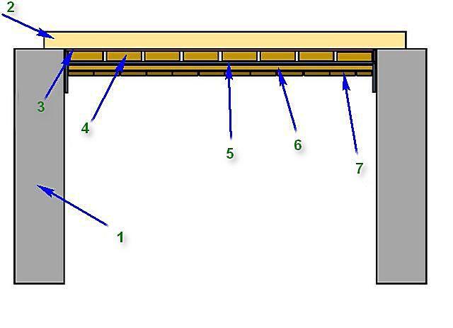 Схема подшивки потолка с черновым накатом и лицевой вагонкой