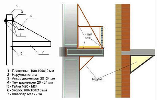 Варианты усиления балконной плиты с помощью стальных профилей