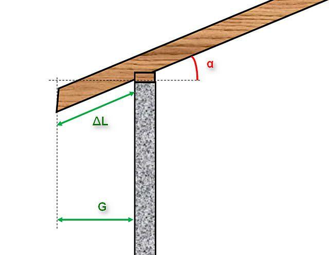 Схема определения удлинения стропила (или длины кобылки) для формирования карнизного свеса