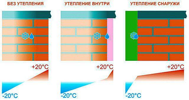Пример расположения точки росы при внутреннем и внешнем утеплении стены