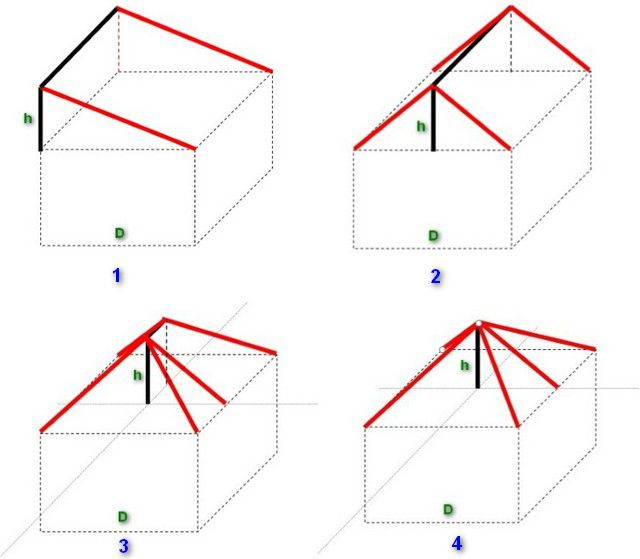 Расположение стропильных ног в различных типах крыш