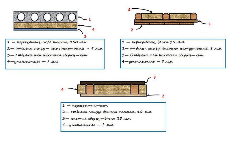 Возможные варианты строения чердачного перекрытия