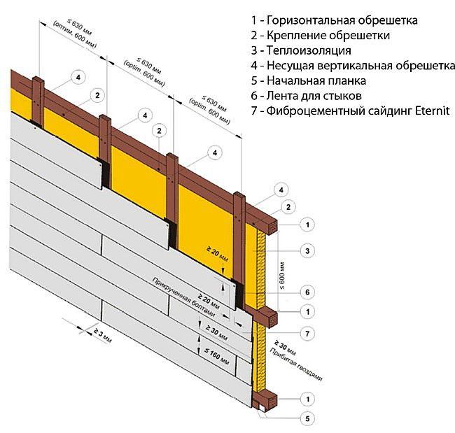 Примерная схема монтажа фиброцементного сайдинга