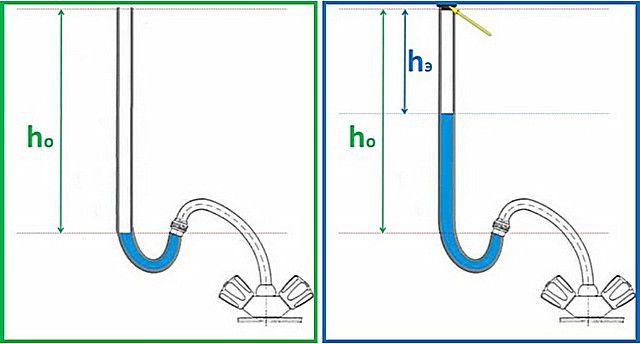 Схема проведения экспериментального вычисления давления в водопроводе.