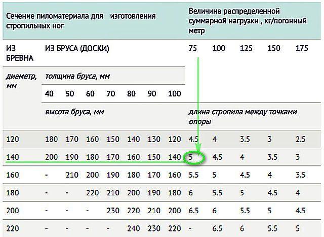 Таблица для определения оптимального сечения бруса для изготовления стропильных ног