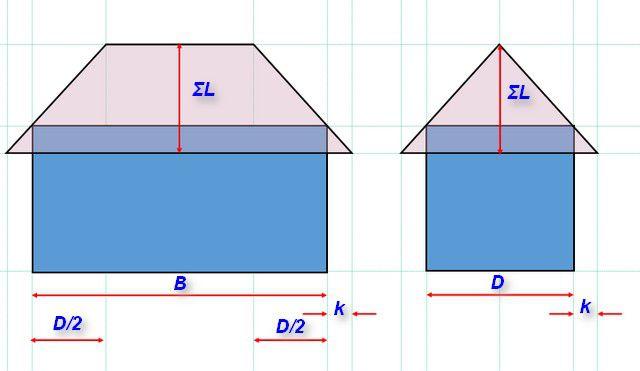 Схема по принципу расчета площадей вальмовой или шатровой крыши