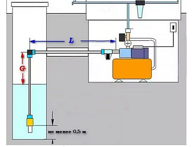 Примерная схема установки насосной станции при заборе воды из внешнего источника