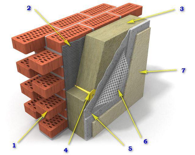 Схема утепления и отделки по технологии «мокрого» фасада
