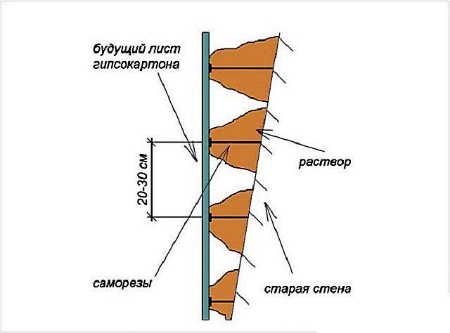 Принцип установки маячков с использованием длинных саморезов