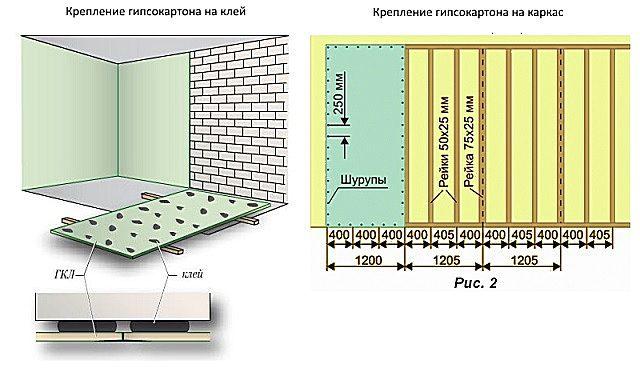 Принципиальные схемы двух основных технологий выравнивания стен гипсокартоном