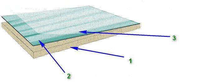 Строение стекломагнезитового декоративного листа с акриловым лакокрасочным покрытием