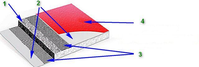 Схема строения армированных декоративных стекломагнезитовых панелей