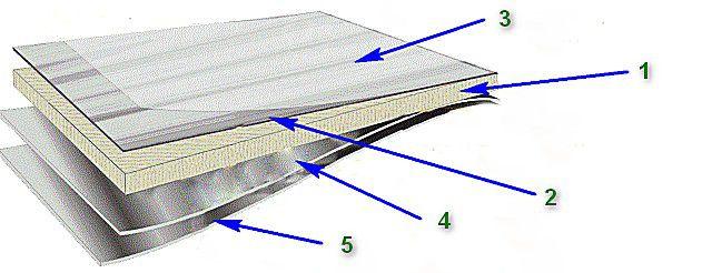 Строение декоративных СМЛ-плит с двухсторонним пластиковым покрытием