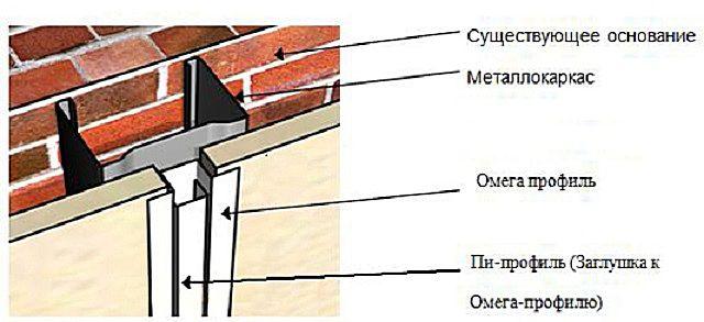 Взаимное сопряжение профилей ПС, «омега» и «пи» при фиксации соседних стеновых панелей