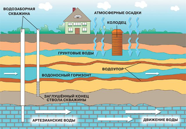 Воды, которые присутствуют в земле, могут быть абсолютно разными