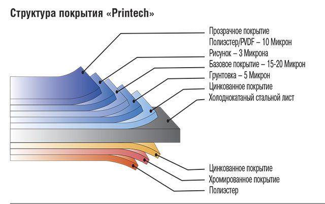 Структура профлиста с нанесенным изображением