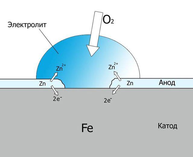 Физико-химические процессы, происходящие на оцинкованной стали