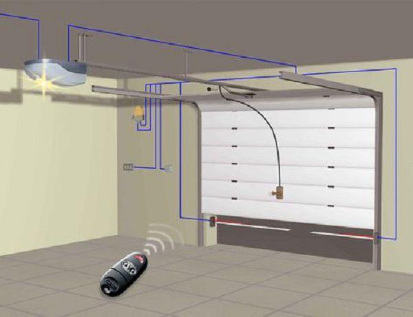 Схема установки комплекта автоматики для секционных ворот