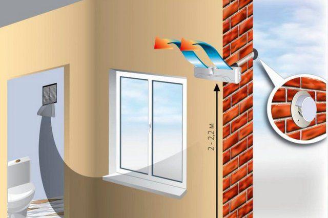 Оптимальное расположение приточного клапана естественной циркуляции на стене
