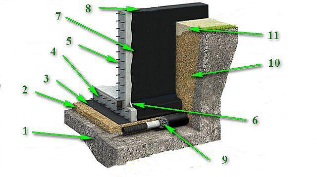 Примерная схема одного из вариантов гидроизоляции ленточного фундамента