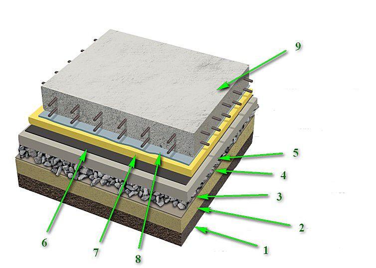 Примерная схема гидроизоляции монолитного плитного фундамента
