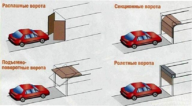Различные типы ворот для гаража