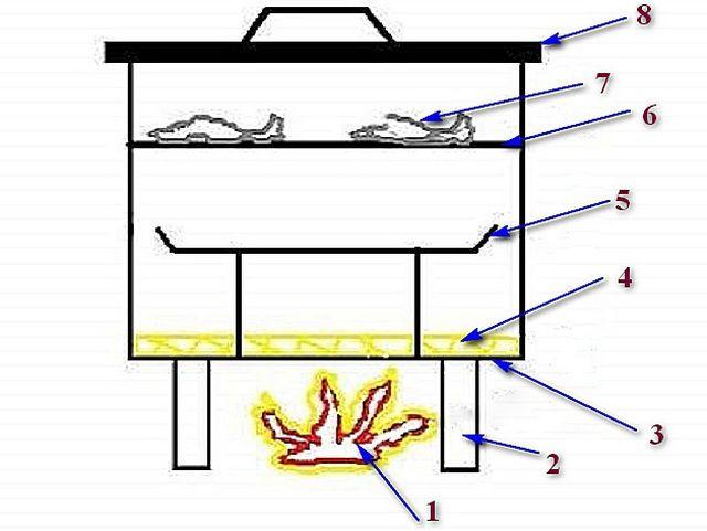 Простейший прибор для горячего копчения продуктов