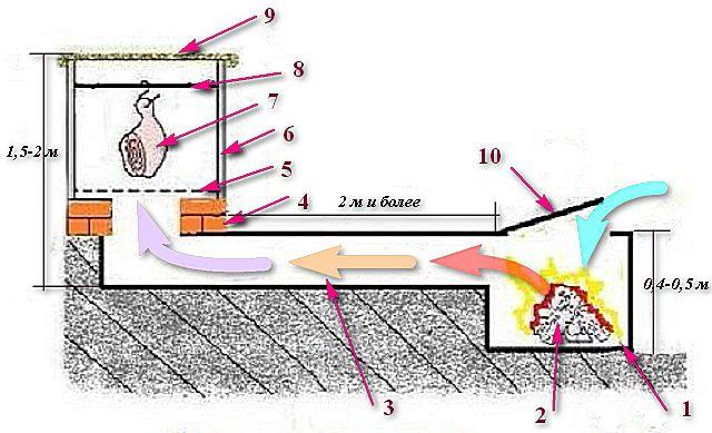 Типовая схема коптильнидля холодногокопчения