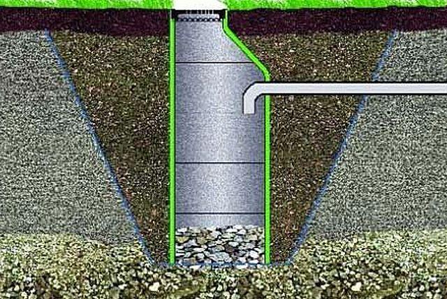 Дно дренажной ямы засыпается слоем фильтрующего материала – щебенки или гравия