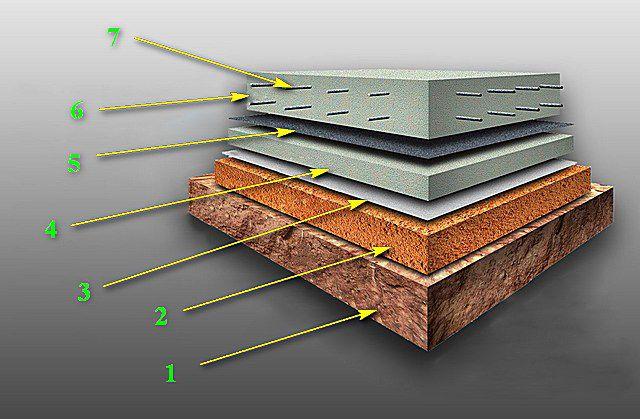 Принцип устройства монолитного плитного фундамента