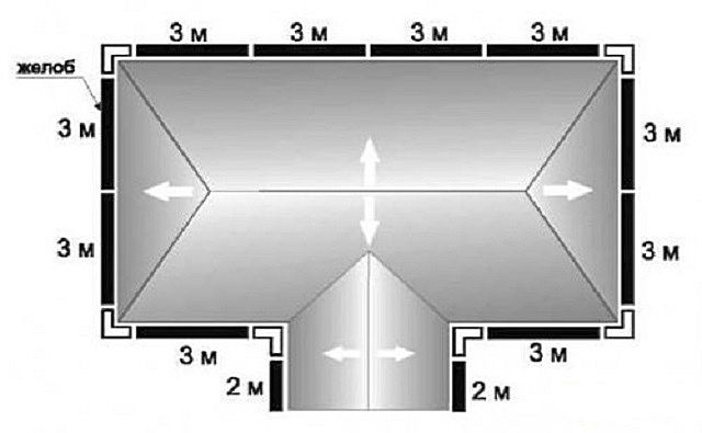 На схеме «расставлены» желоба, внешние и внутренние угловые переходы между ними
