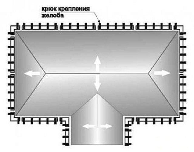 Количество кронштейнов зависит от длины карнизов крыши ишага установки