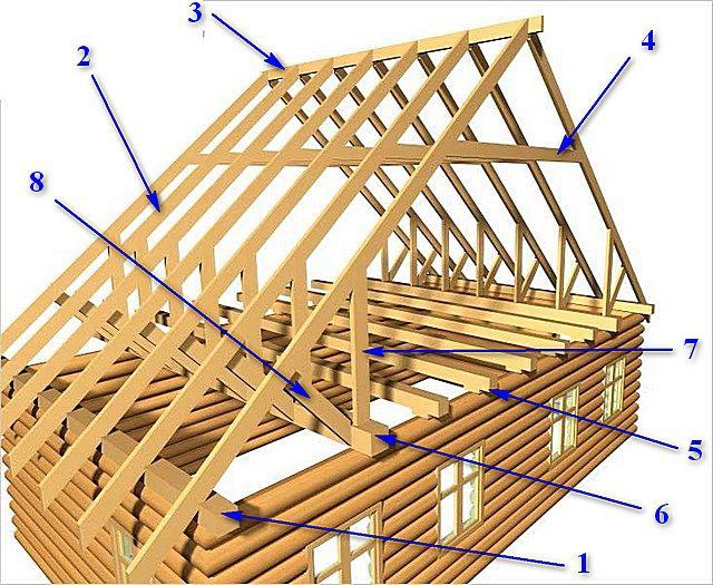 Схема строения несложной по конструкции двускатной стропильной системы