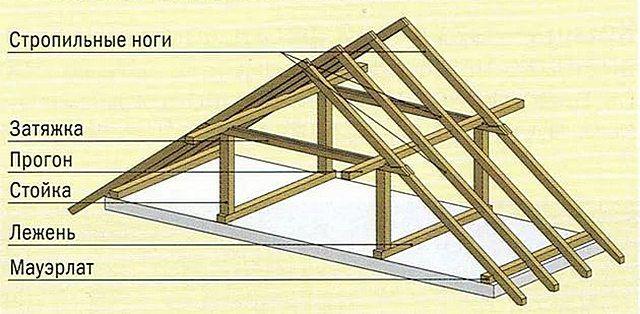 На иллюстрации хорошо показаны дополнительные прогоны, связывающие стропильные ноги по всей длине крыши.