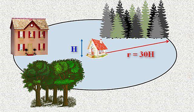 Круг, в пределах которого учитываются естественные или рукотворные препятствия для ветра