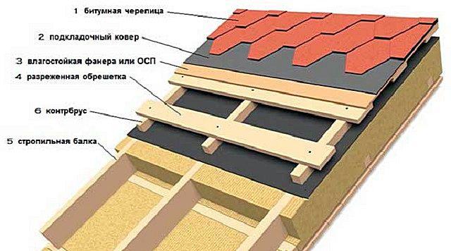 Примерная схема утепленного кровельного «пирога» под мягкую полимер-битумную черепицу