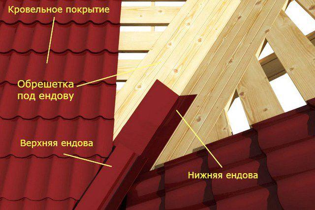 Примерная схема обустройства ендовы на крыше с жестким кровельным материалом.