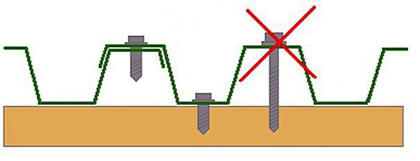 Саморезы при фиксации профнастила устанавливаются по низу волны. По верху их располагают при взаимном креплении двух листов, но при этом в обрешетку такой саморез не вкручивается