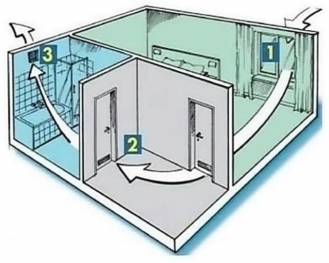 Естественная циркуляция подразумевает организацию приточных клапанов или для свежего воздуха (поз.1), путей движения воздушных масс через помещения (поз.2) и вытяжных каналов в «санитарной» зоне (поз.3)