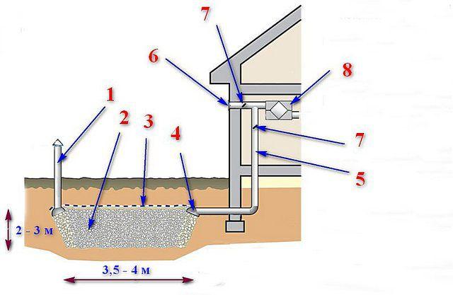 Примерное устройство грунтового теплообменника с гравийной засыпкой